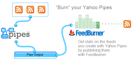Burn your Yahoo! Pipes