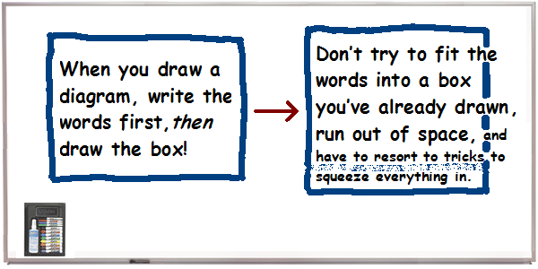 Diagramming tip: write the words first